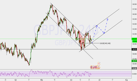 GBPJPY: bullish started