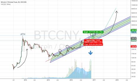 BTCCNY: Long Bitcoin Target 9600 CNY (+80%) Stop 4250 CNY (-20%) Dec 16