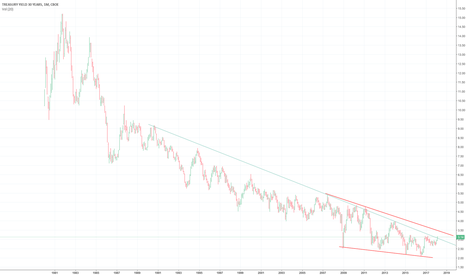 TYX: TYX ending it's 30 year downtrend?