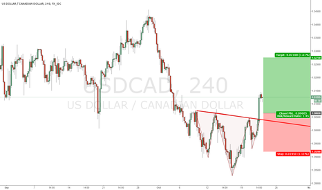 USDCAD: Inverted Head and Shoulder on 4H chart