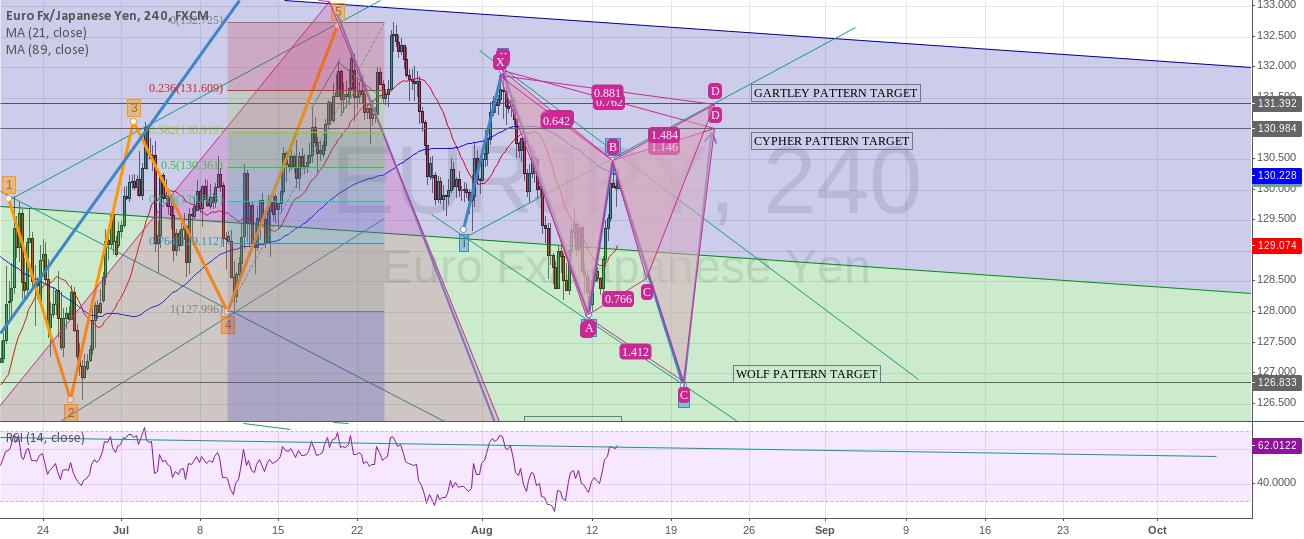 Many patterns on eur/jpy