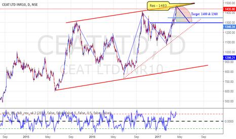 CEATLTD: Ceat India Short term Bearish