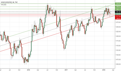 GOLD: Gold's weekly outlook: March 12-16