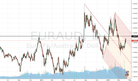 EURAUD: IS 1.5260 WILL BE BROKEN?