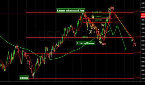 USOIL: COMPLEX CORRECTION !! DID USOIL TOPPED OUT