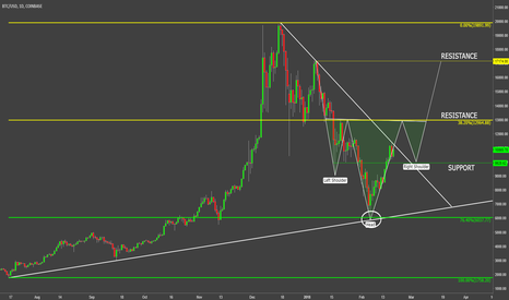 BTCUSD: Bitcoin Price Development