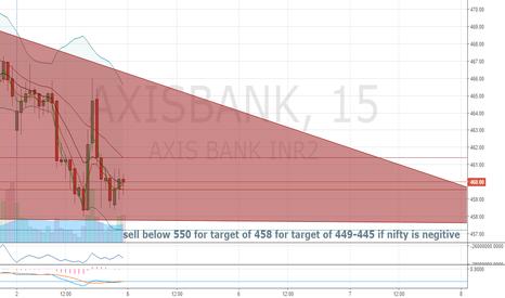 AXISBANK: axis