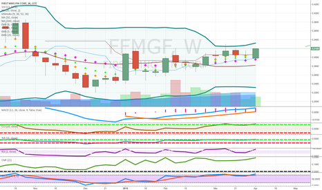 FFMGF: pennies to thousands very junior gold  candidate