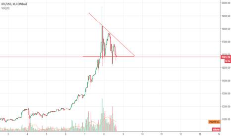 BTCUSD: BTC - Descending Triangle - Downside tomorrow ?