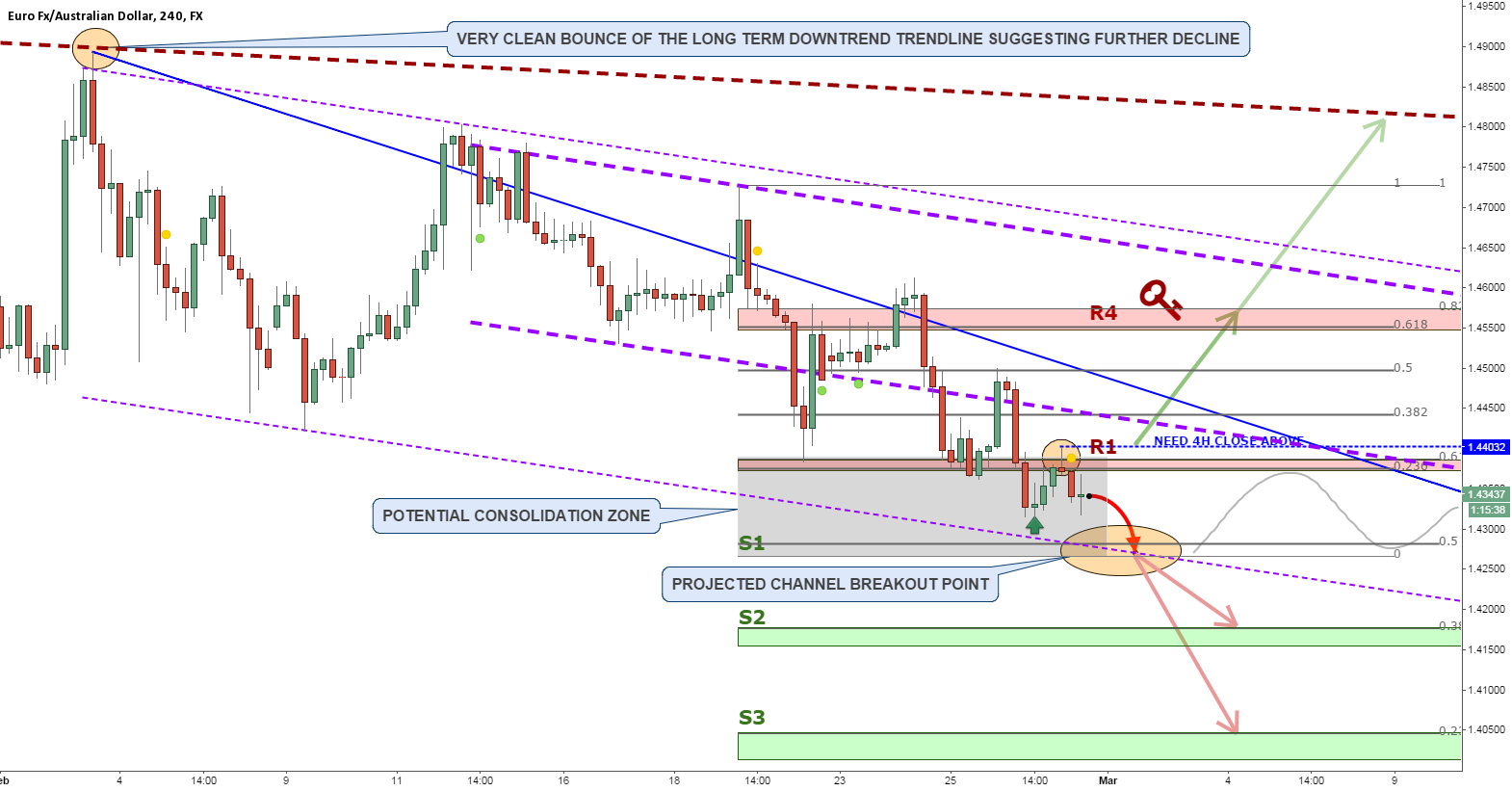 EURAUD STILL TO HIT THE SUPPORT