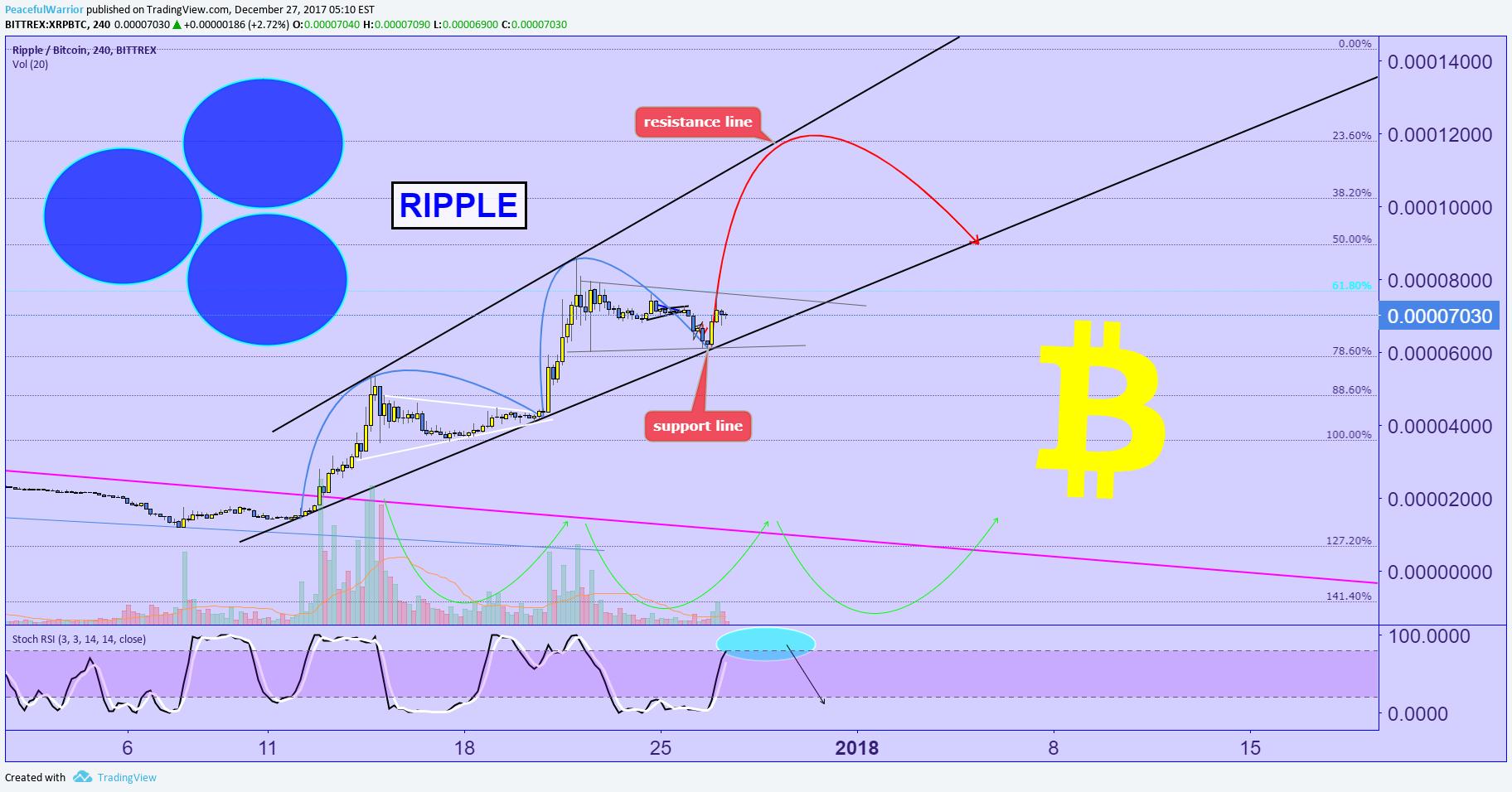 riple btc tradingview)