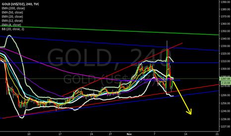 GOLD: ascending broadening wedge Price target 1242