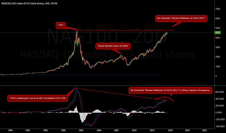 "NAS100: NASDAQ100 -- My Predicted, ""Market Meltdown of 2016-2017"""