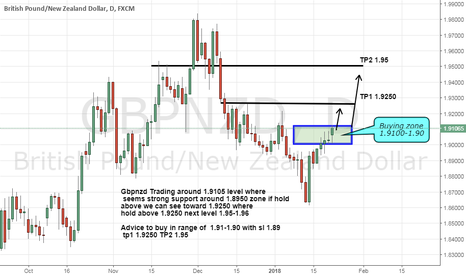 GBPNZD: Gbpnzd hold Strong support be ready for 1.925-1.95