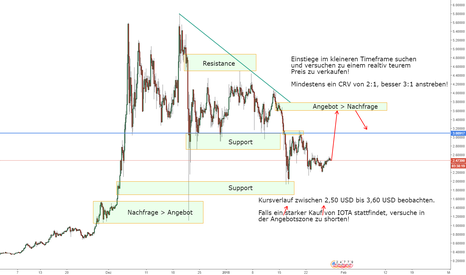 IOTUSD: IOTA/USD shorten in der Angebotszone