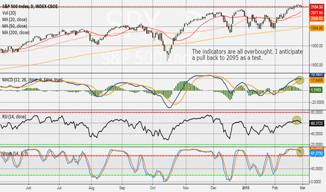 SPX: SPX daily analysis 3/1/14