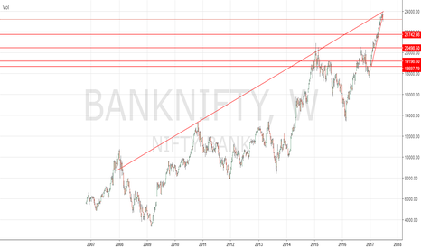 BANKNIFTY: Banknifty To Underpeform From Here On.