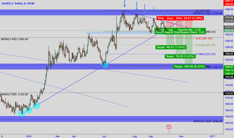 XAUUSD: GOLD Potential Shorts.....Don't jump the gun
