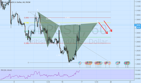 GBPUSD: Pottential Bearish Cypher on $GBPUSD 1 Hour