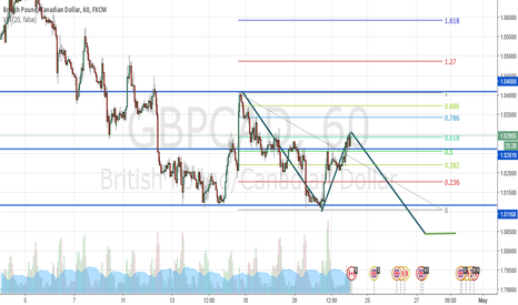 GBPCAD: Newbie- Potential ABCD Pattern on GBPCAD?