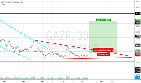 GAZP: long GAZP