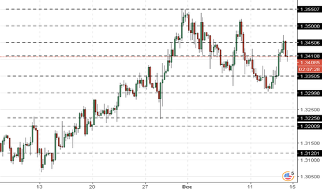 GBPUSD: GBP/USD: the pair is trying to grow