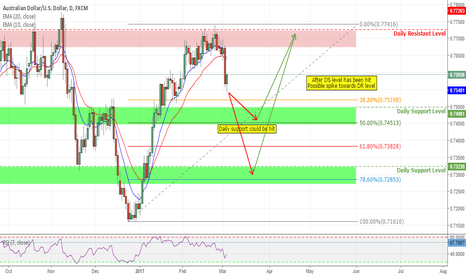 AUDUSD: Analysis on AUS/USD
