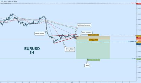 EURUSD: EURUSD Short:  Continuation after FOMC Dud