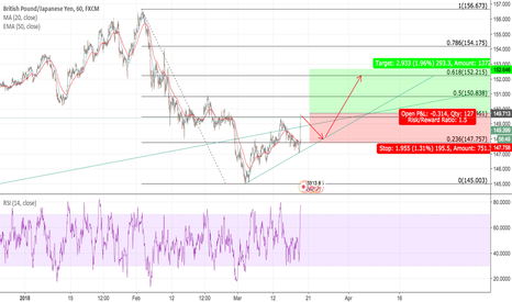 GBPJPY: GBPJPY BUY the pullback