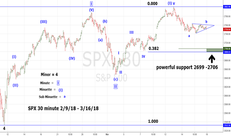 SPX: SPX Buying Opportunity on 3/19/18 or 3/21/18