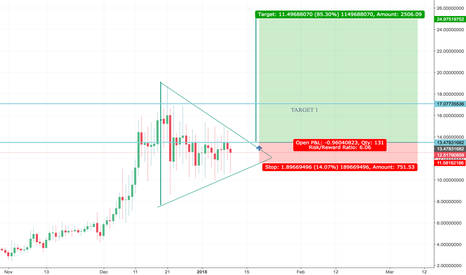 WAVESUSD: Waves to 17 USD or more!! Daily chart shows pennant formation