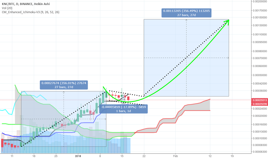 KNC (Kyber) +356% target in 31 days