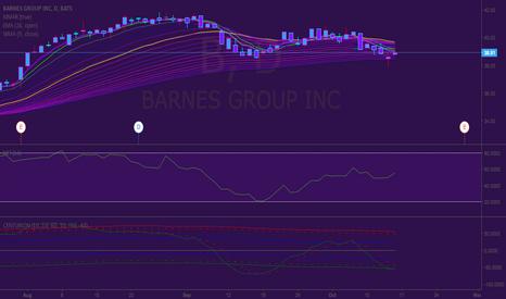 B: Long position on Barns Group