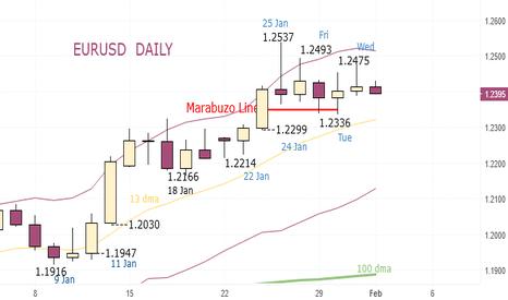 EURUSD: EURUSD - Sell at 1.2415 and 1.2455. Stop 1.2493, Thursday
