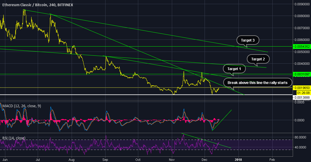 ETC on massive potential, buy at the bottom for 500% potential