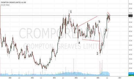 CROMPGREAV: Crompton Greaves: Long idea...