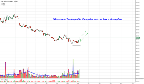 COALINDIA: coal india time for buy
