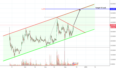 NEOUSD: NEO just broke out!