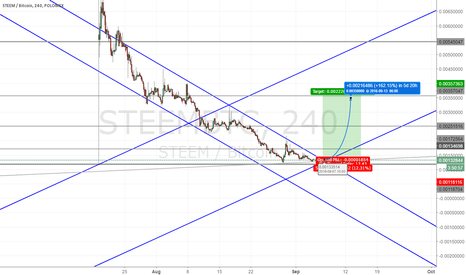 STEEMBTC: Target could be around 35k