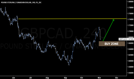 GBPCAD: Move toward 1.7400 is still intact for #GBPCAD