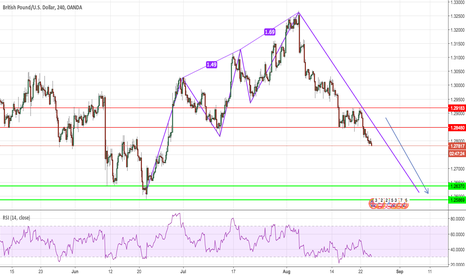 GBPUSD: GBP/USD constant downwards pressure