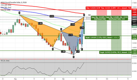 GBPCAD: GBPCAD - Potential Dual Pattern Completion