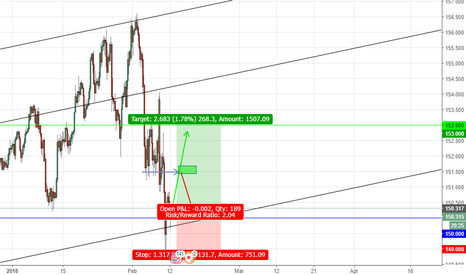 GBPJPY: GBPJPY Responding Well To Whole Numbers.