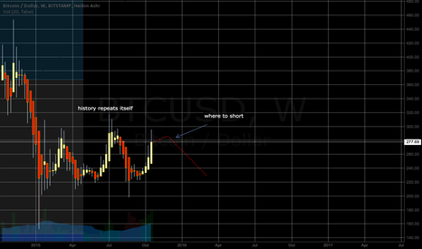 BTCUSD: Almost short time