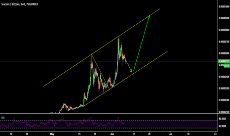 SCBTC: Watching Siacoin to buy again down the channel