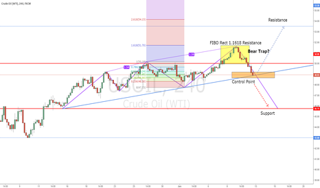USOIL: USOIL on the Control Point!