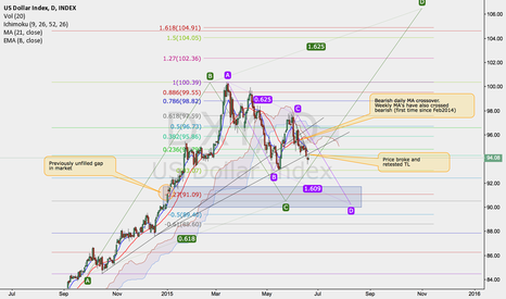 DXY: Dollar to weaken before it creates new high
