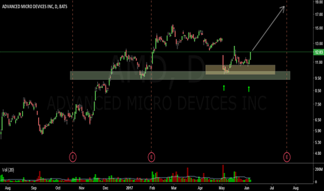 AMD: Long AMD on Bounce off Support