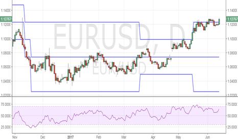EURUSD:  EUR/USD – Needs to close above 1.1285