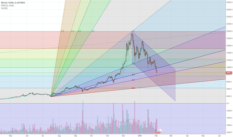 BTCUSD: BTCUSD good buy point